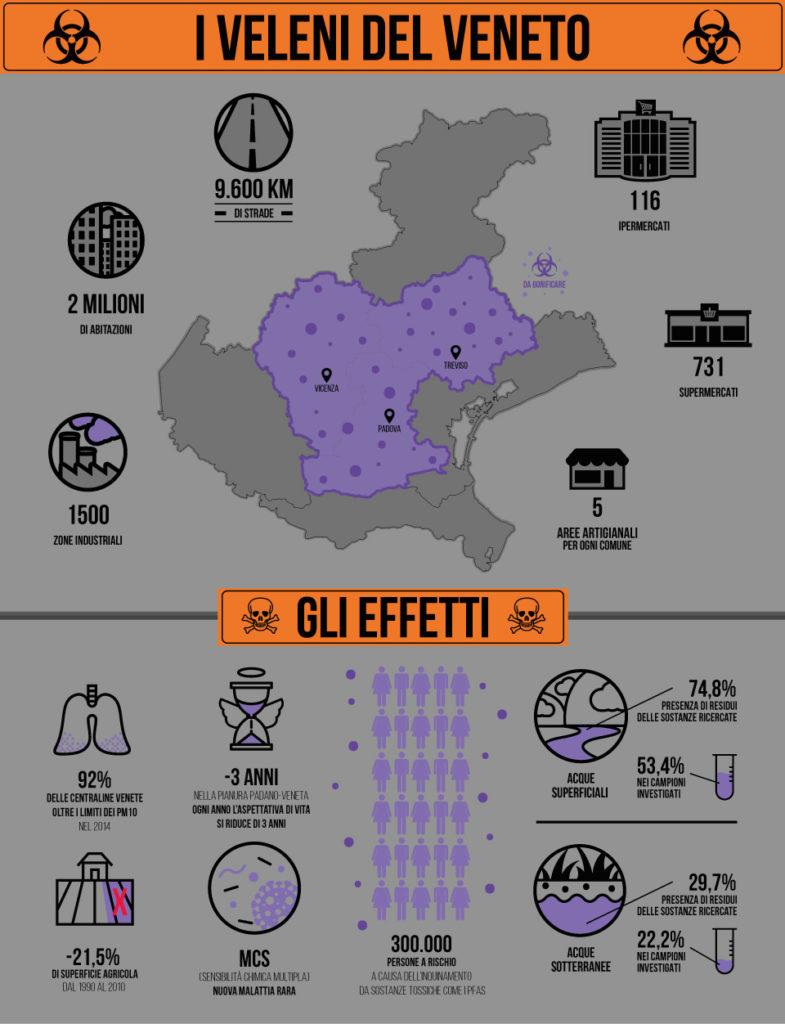 pfas-veneto-infografica