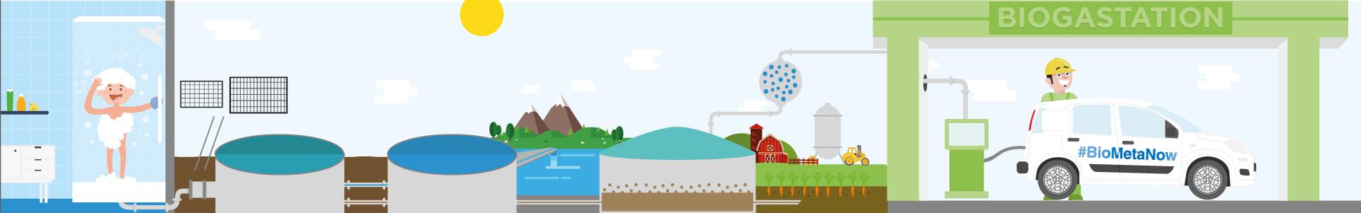 E' uscita a marzo dal Motor Village di Fiat Chrysler Automobiles la Panda che GRUPPO CAP sta alimentando con il biometano prodotto da fanghi di depurazione e dalle acque reflue dei cittadini milanesi. Percorrerà 8.000 km.