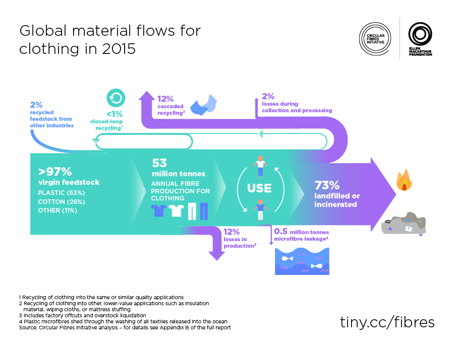 BioEcoGeo_EllenMcArthur.-Global-material-flows-for-clothing-in-2015