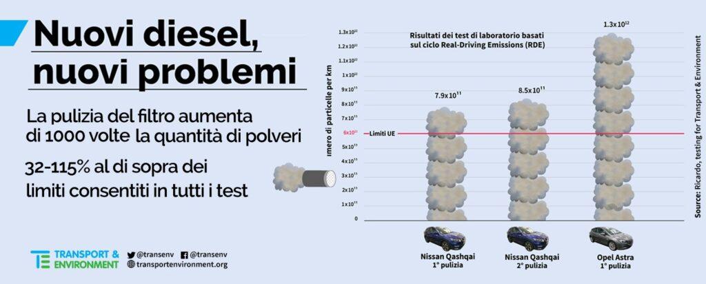 CPA_diesel