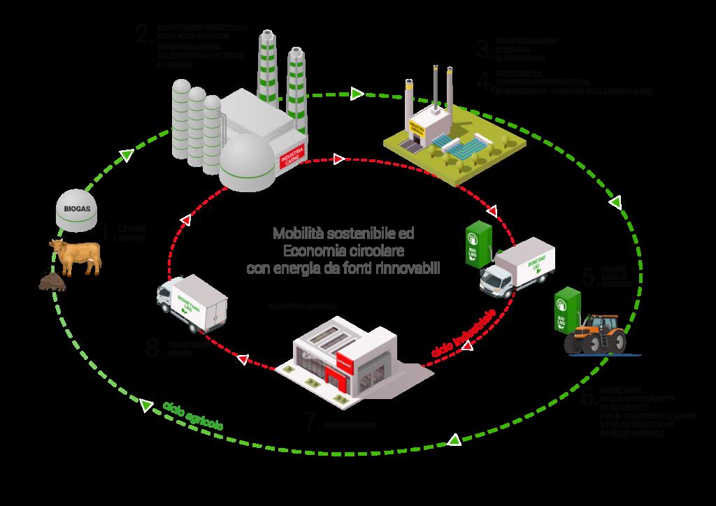 1 - Grafico-Ciclo-Agricolo-e-Industriale-Mobilità-Sostenibile