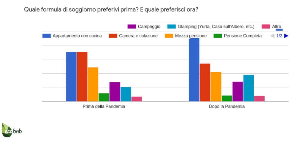 Ecobnb - Grafico sondaggio (5)